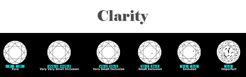Diamond Clarity